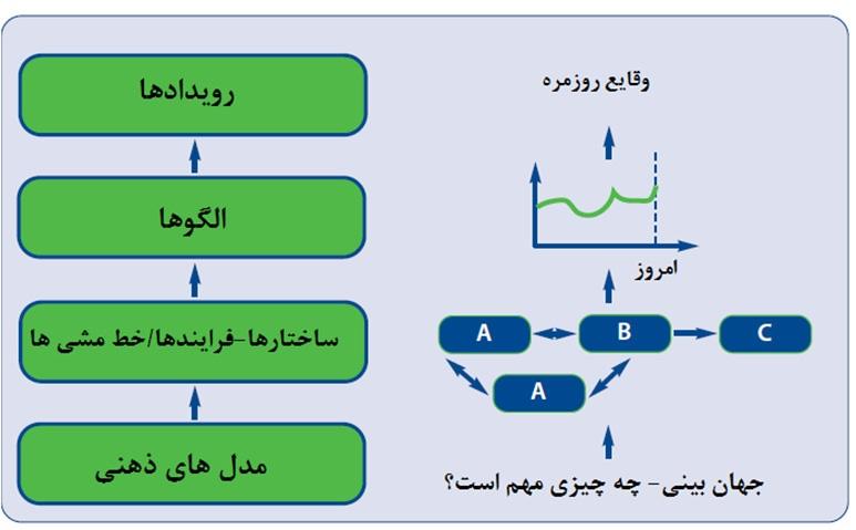 ساختار مدل ذهنی