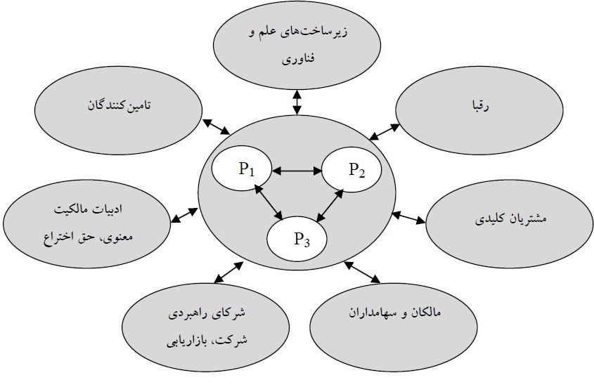 نوآوری سیستمی و شبکه سازی